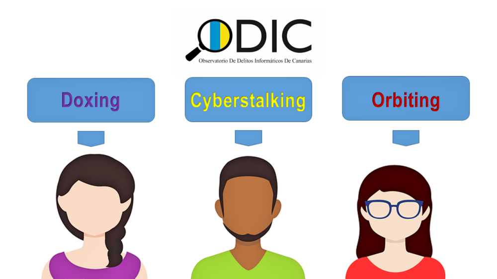 Ciberacoso: Doxing, Cyberstalking, Orbiting